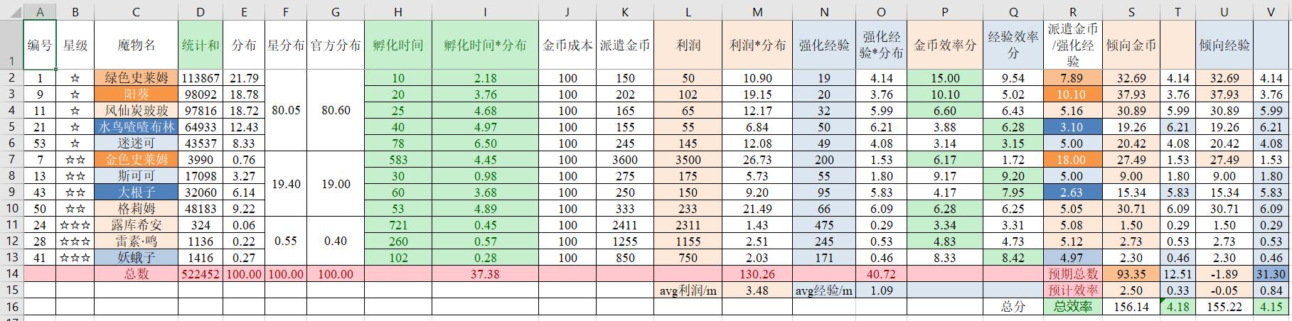 A1地区收益表便携版.png