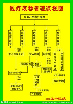 医疗废物分类目录