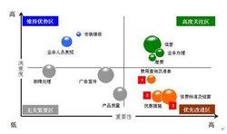 标注字段可用于指定一个不同的字段来标注气泡图图片