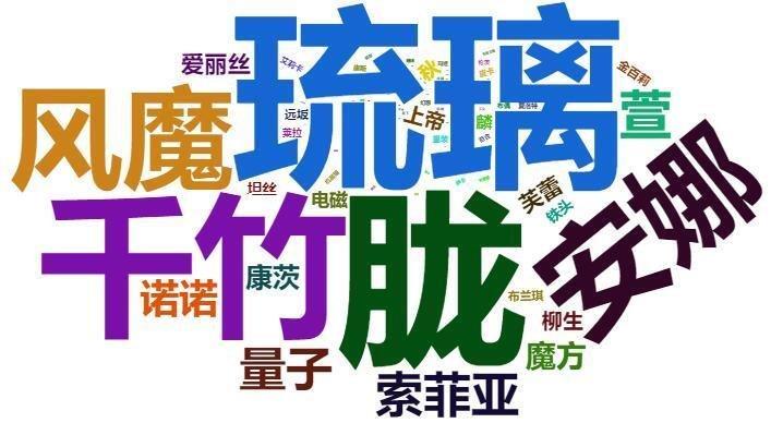 魂器学院官方5群-角色词频统计-20190706.jpg