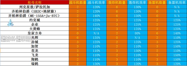 航母效率10.12.png