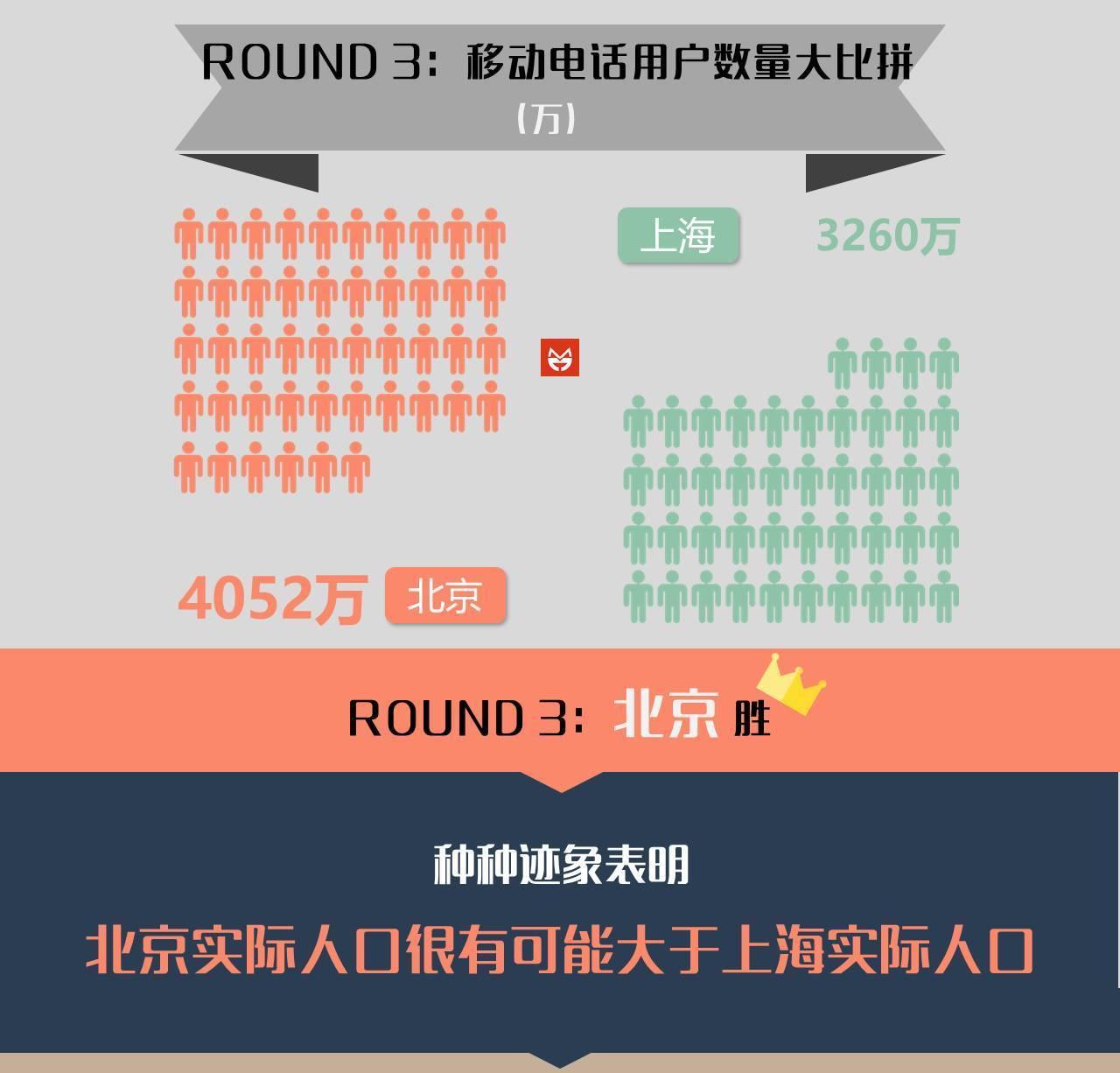 北京VS上海,哪座城市人口更多?