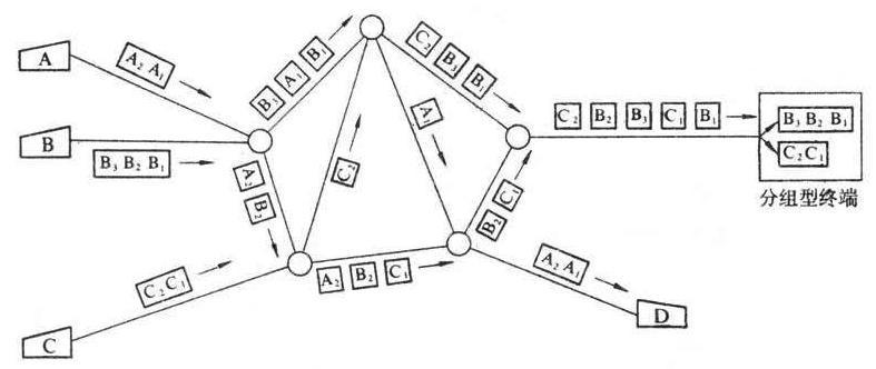 分组交换技术