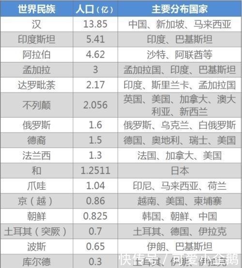 中国汉族人口有多少_生肖 姓氏 星座,全国富豪排行榜分析 这个属相的厉害了