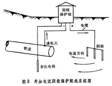 为测定阴极保护参数,鉴定管道阴极保护效果