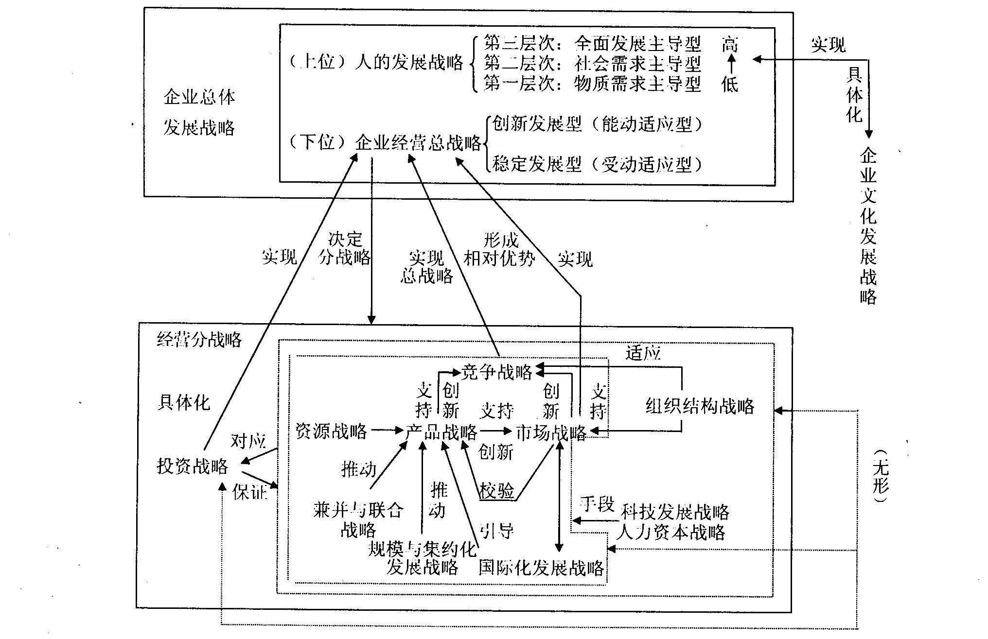 企业生命周期理论_360百科