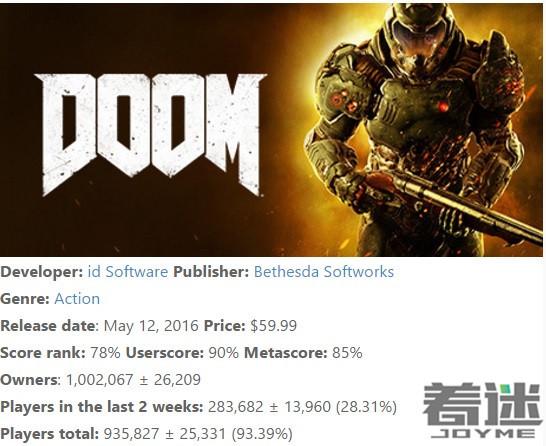 《毁灭战士4》steam销量破百万