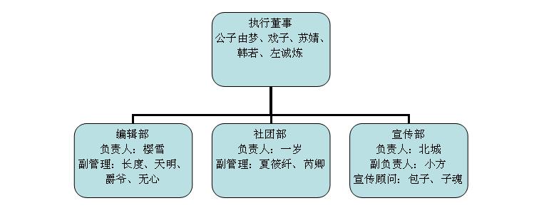 第六笔组织结构图