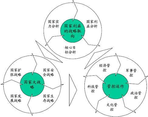 战略制定是战略管理的主要内容