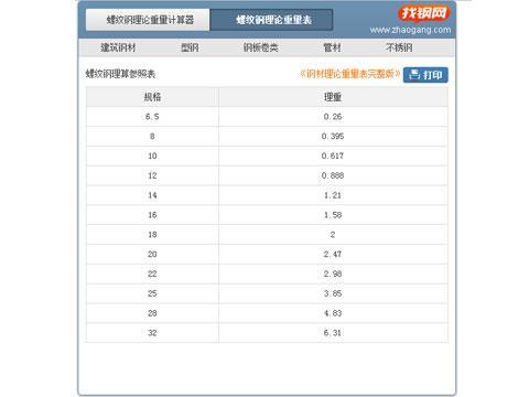 钢材理论重量表