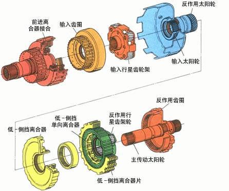 机械电机式自动离合器