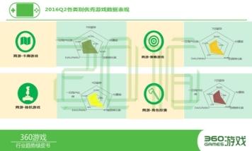 """360移动开发者沙龙广州落幕,盘点手游行业""""新三宝"""""""