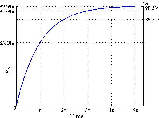一阶rc电路的阶跃响应,没有过冲及振铃,在三倍时间常数时输出到达输入