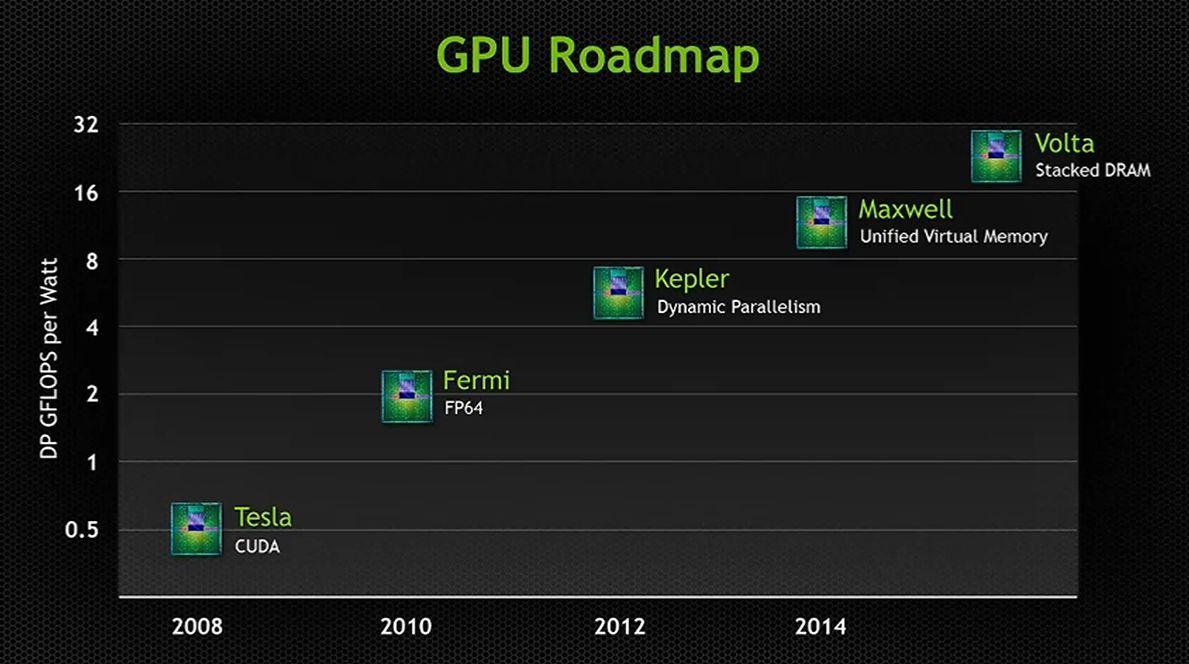 NVIDIA Volta架构提前发布