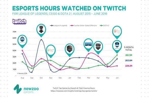Twitch收视率调查Dota2夺魁