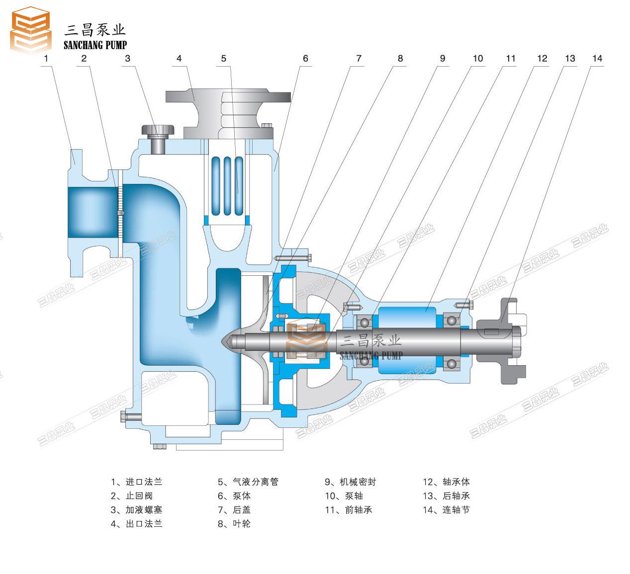自吸泵的结构类型很多,其中,真空泵液下泵计量泵齿轮泵耐腐蚀泵耐酸