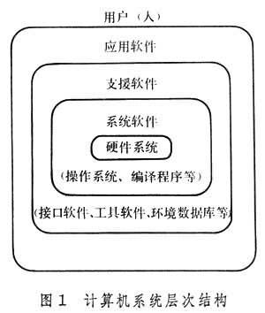 组成图1为计算机系统的层次结构.