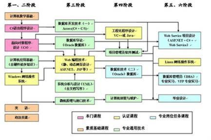 计算机信息管理的基本理论知识与职业技能