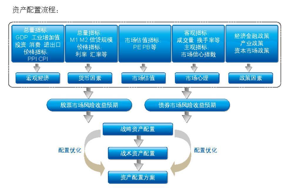资产配置流程; 风险管理涵盖公司各部门; 投资管理