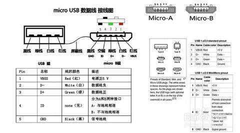 只有两根线的USB线分正负极吗?_360问答