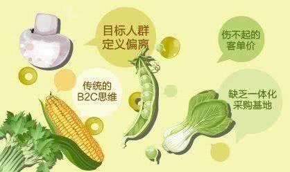 做农产品品牌之前,你要知道品牌定位