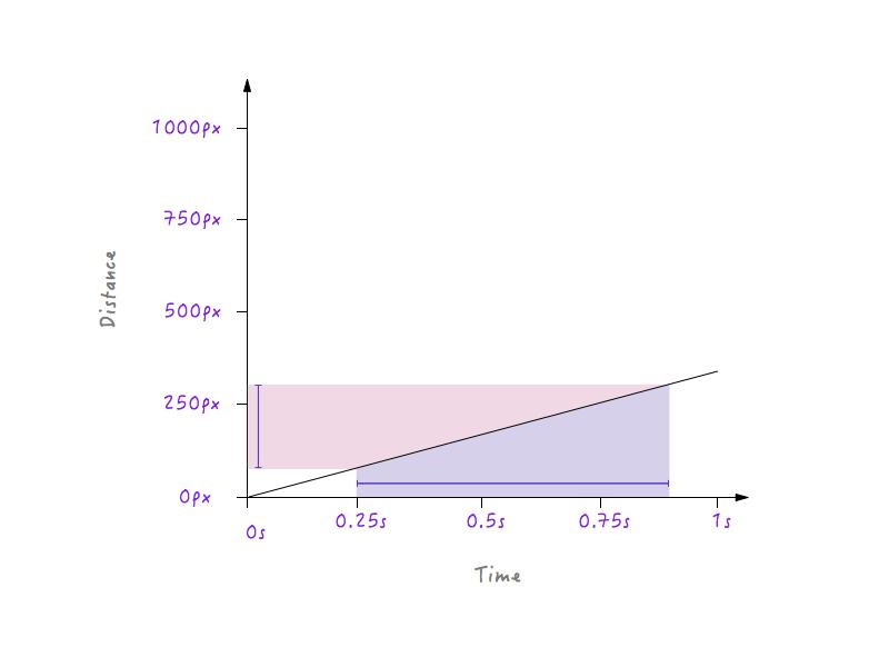 坡度比较平缓时坐标图中时间和距离的变化关系