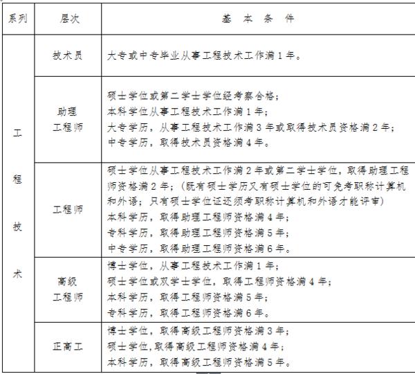四川省职称评定时间_360问答