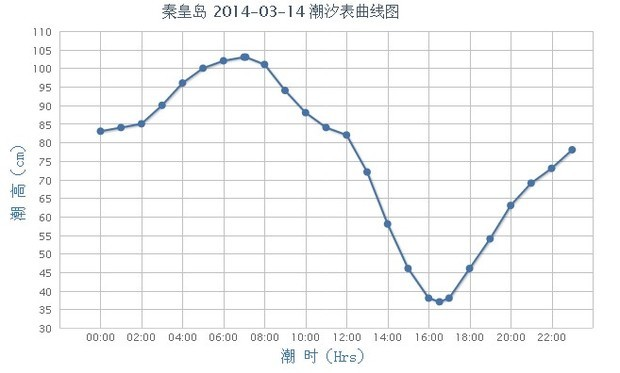 您好,我来回答您的问题:潮汐表是每天更新的,在秦皇岛海事局上就有,我