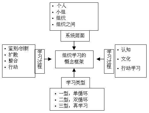 多维立体型组织结构_360百科