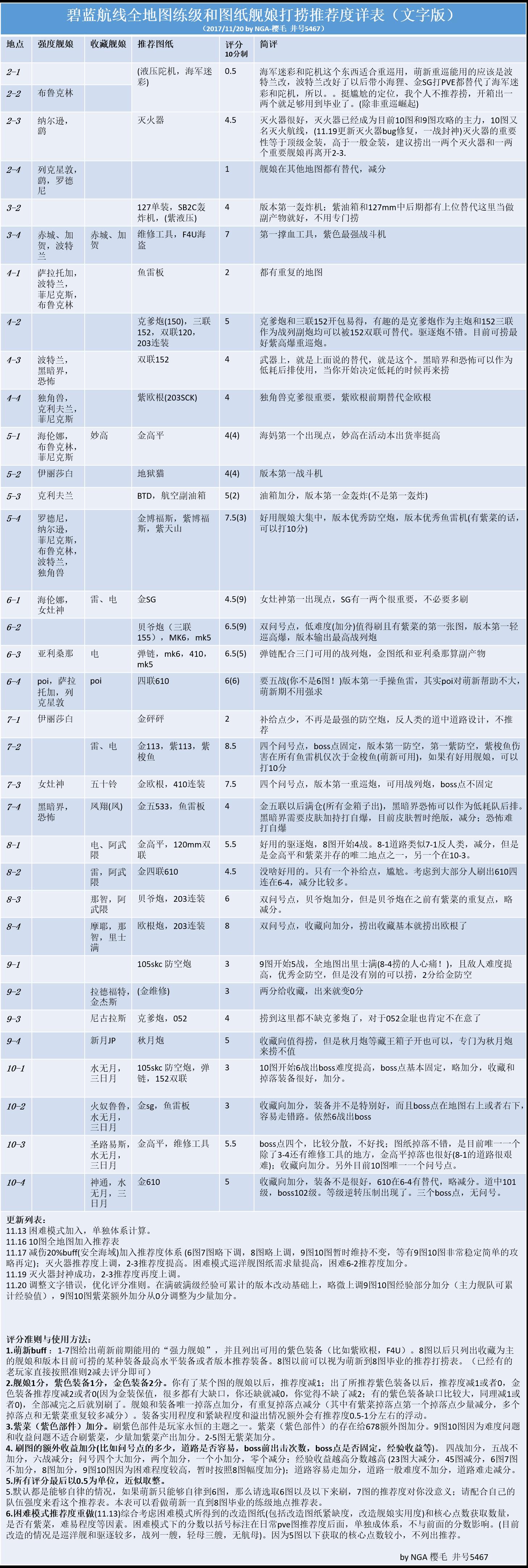 全地图推荐度.png
