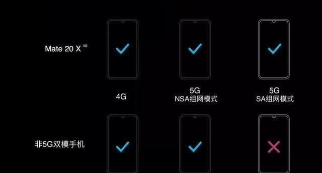 首款商用5G双模手机发布!华为Mate 20 X开启5G新体验