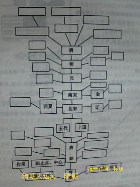 七年级下册历史知识树图片