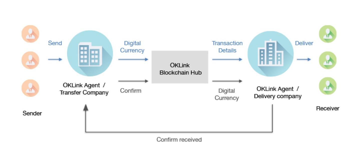 全球互联网技术大会oklink cto畅想区块链如何实现万物