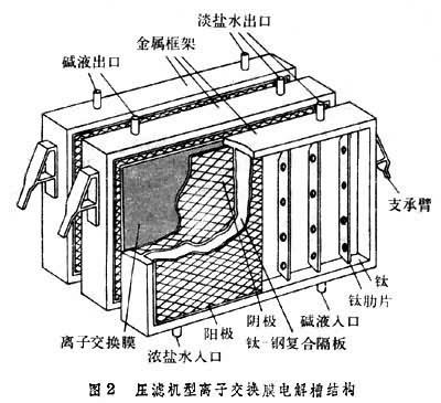 钛离子结构示意图