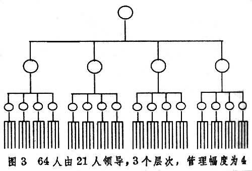 组织文化的层次结构
