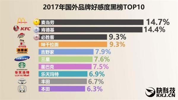国人最爱品牌排行榜:华为高居第一 顺丰第二 - 钟儿丫 - 响铃垭人