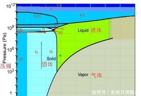 水真的不可压缩?如果将水一直压缩会发生什么?