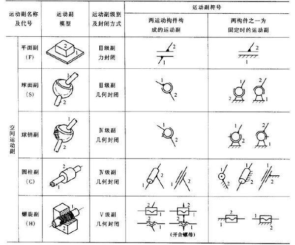 图纸解释符号制图,上意思符号布衣的面的?机械代表今天3d图片