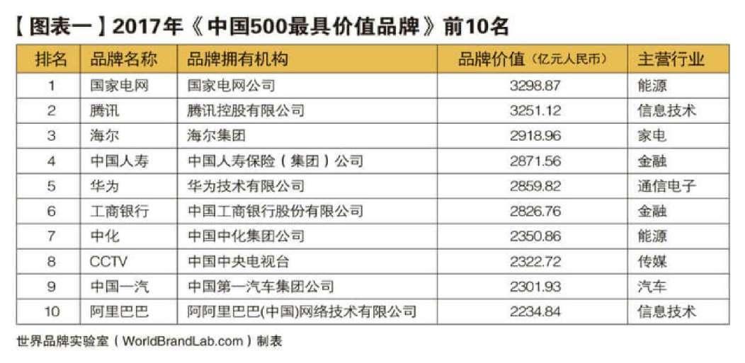 山东45家企业入选中国品牌500强 居全国第3位