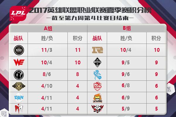 2017LPL夏季赛季后赛与选拔赛程出炉