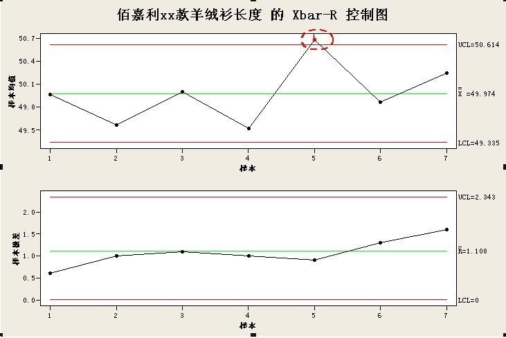 若控制图中的描点落在ucl与lcl之外或描点在ucl和lcl之间的排列不随机