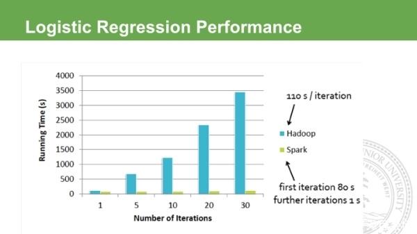 与 Hadoop 对比,如何看待 Spark 技术