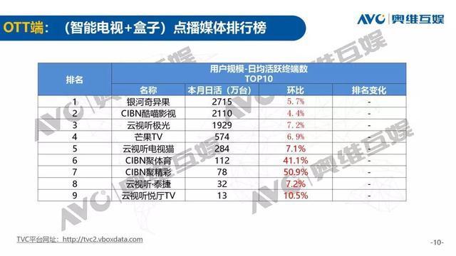 """电视大屏江湖:OTT战场是""""蓝海""""还是大局已定?"""