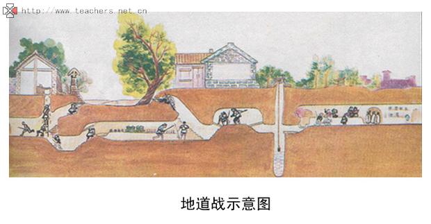 你能根据课文画出地道战的示意图吗?图片