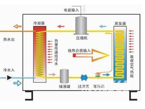 【东莞空气能热水器安装】价格