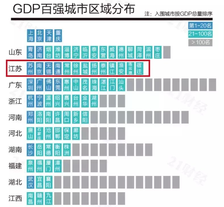 <b>最新!2019年上半年江苏13市GDP出炉!</b>