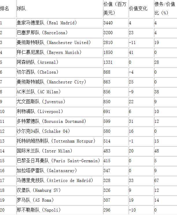 世界足球排名_俄罗斯足球世界排名