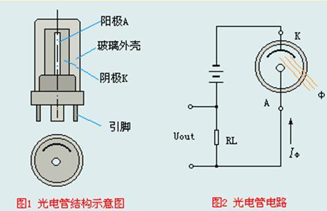 光电二极管是一种特殊的二极管