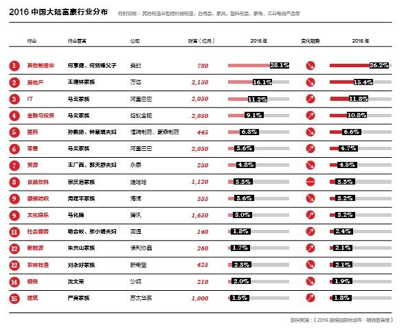 胡润财富报告:中国亿万富豪25为炒房者或股民(2016.12.4) - zwzbq - zwzbq
