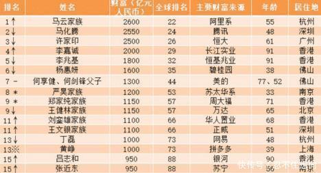 全球华人新首富诞生李嘉诚被挤出前三甲,榜首身价高达2600亿